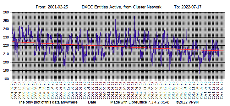 DXCC Entities active - long term