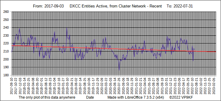 DXCC Entities Active - short term graph